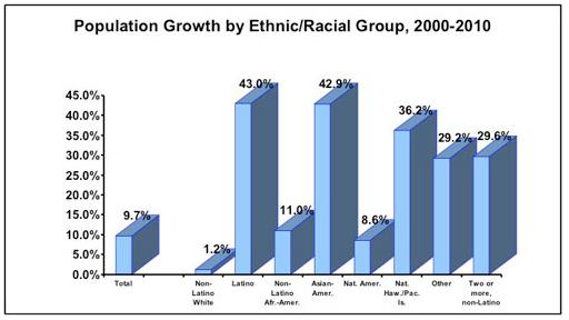 Population Growth by Ethnic/Racial Group, 2000-2010