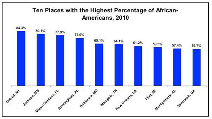 Ten Places with the Highest Percentage of African-Americans, 2010